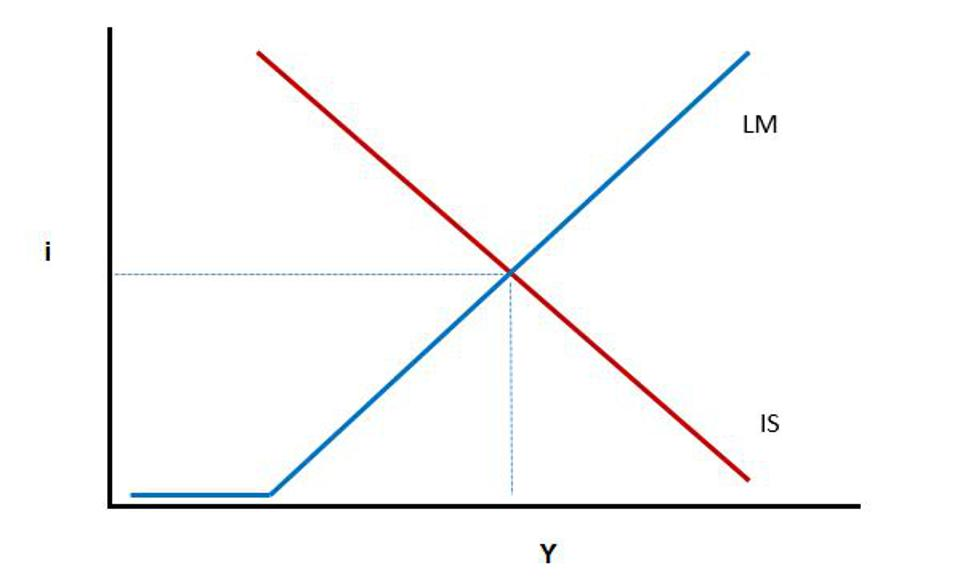 Figure 2: IS and LM curves in a Keynesian macroeconomic model.