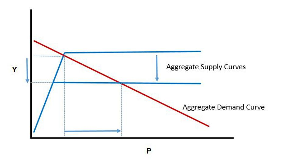 Figure 4: This figure displays the impact of a negative supply shock on the equilibrium level of the price level P and the equilibrium level of output and income Y.