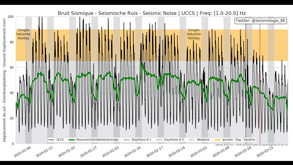 A seismograph from the Royal Observatory of Belgium shows a decrease in man-made seismic noise in the past month. The green line shows the average noise.