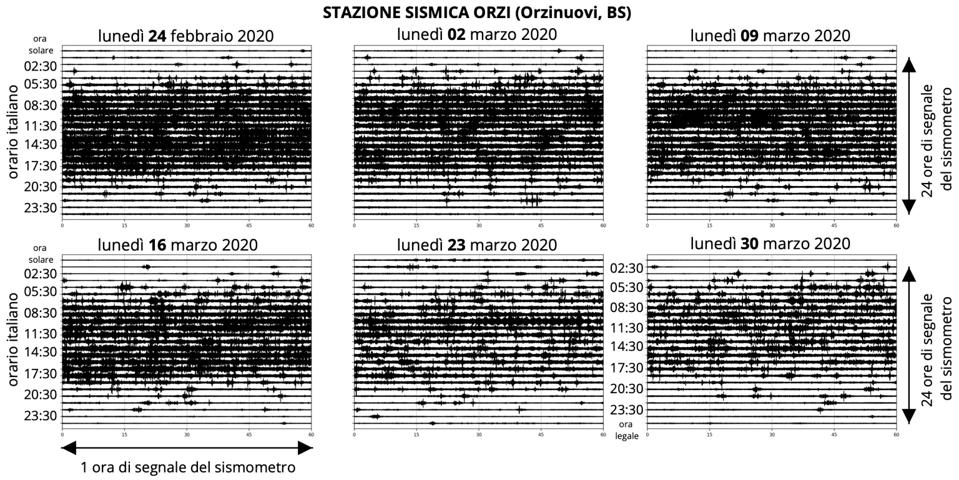 24-hour seismograph of a seismic station near Milan, Lombardy.