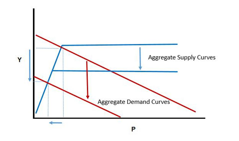 Figure 6: The initial phase of the contraction features downward shifts in both the aggregate supply curve, that being the initial negative shock, and subsequent downward shift in the aggregate demand curve.