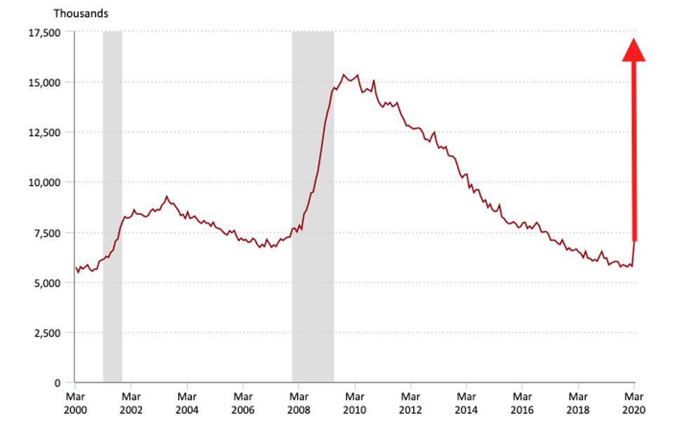 Civilian unemployment