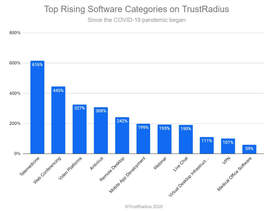Top rising categories of software on TrustRadius