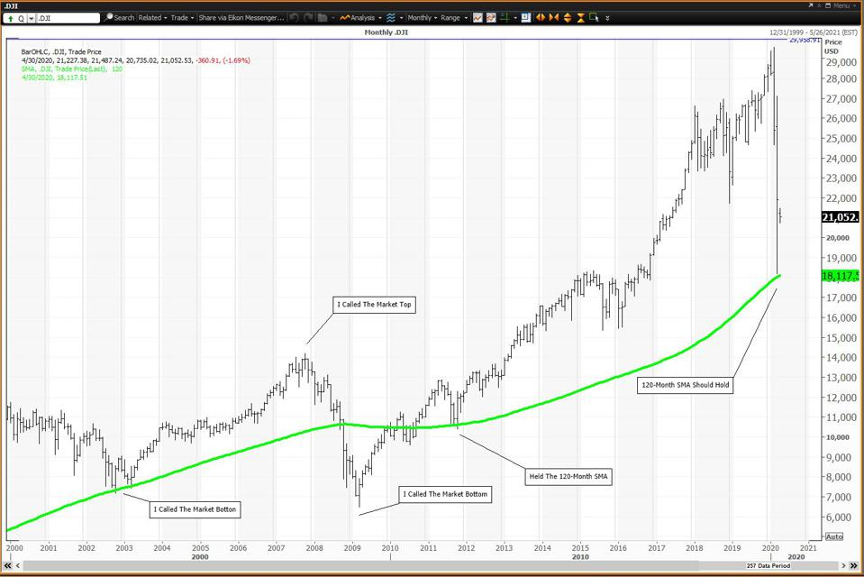The Importance Of The 120-Month SMA