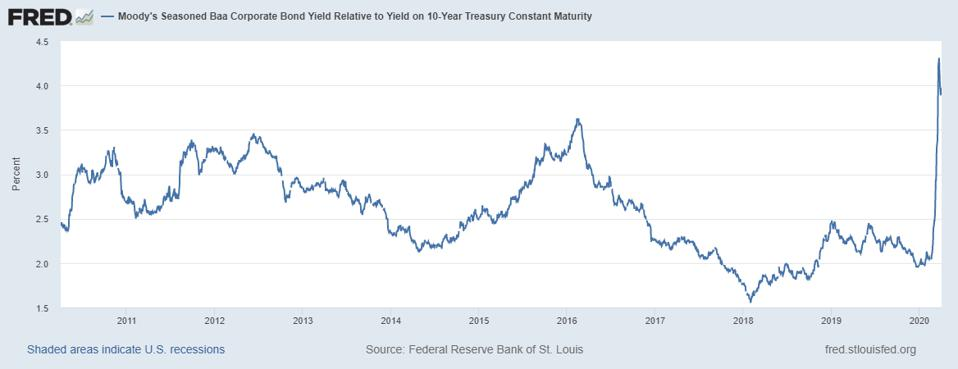High yield spreads over Treasurys have widened significantly.