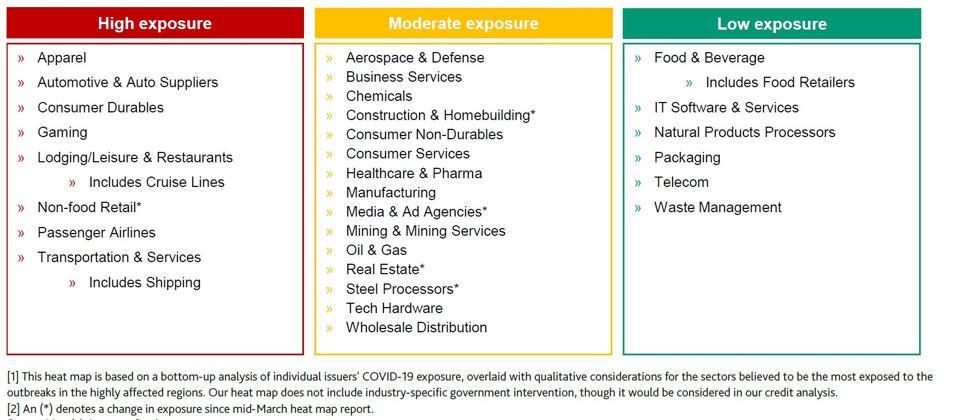 Nonfinancial Corporates: North America Coronavirus Heat Map