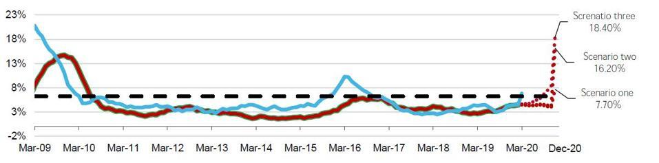 Moody's Liquidity Stress Indicator