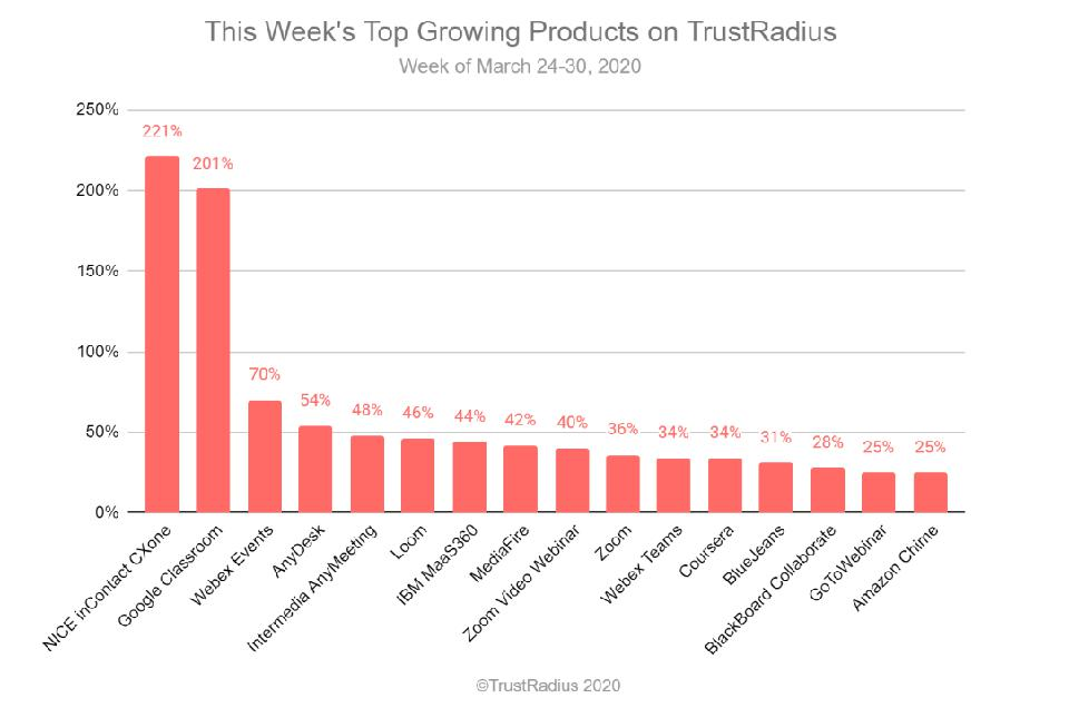 Top growing products in terms of interest on TrustRadius this week