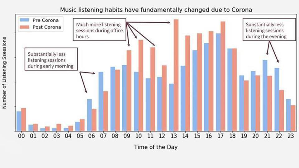 Music listening habits are changing