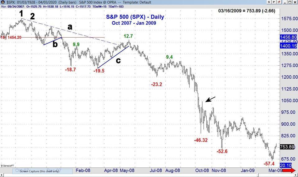S&P 2007