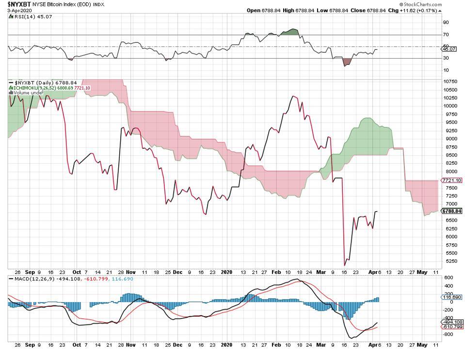 bull bullish bear bearish crypto currencies