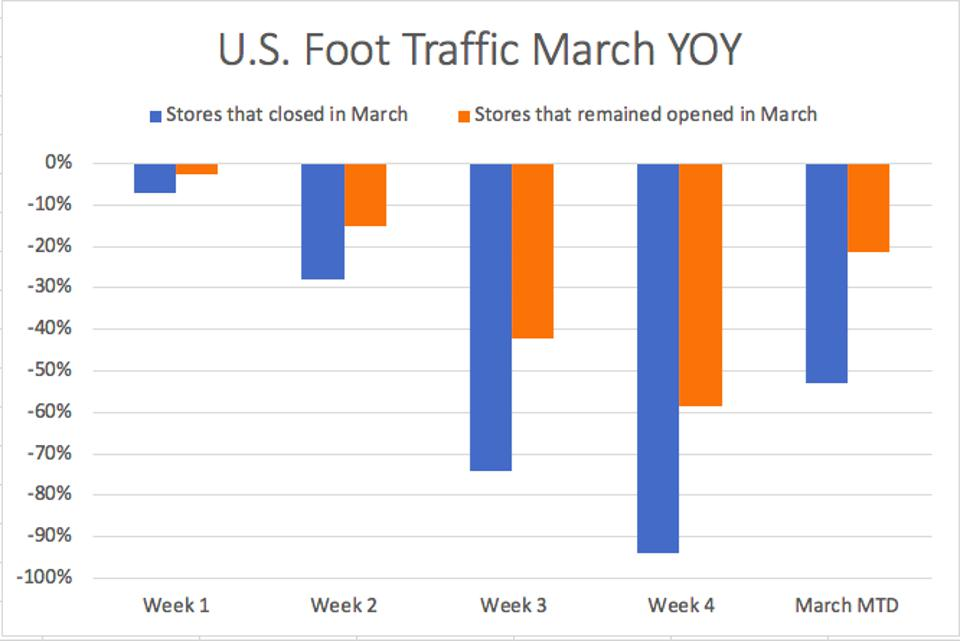 March Store Traffic