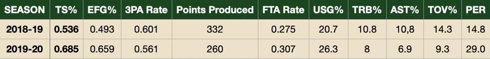 Aaron Nesmith's advances stats at Vanderbilt.