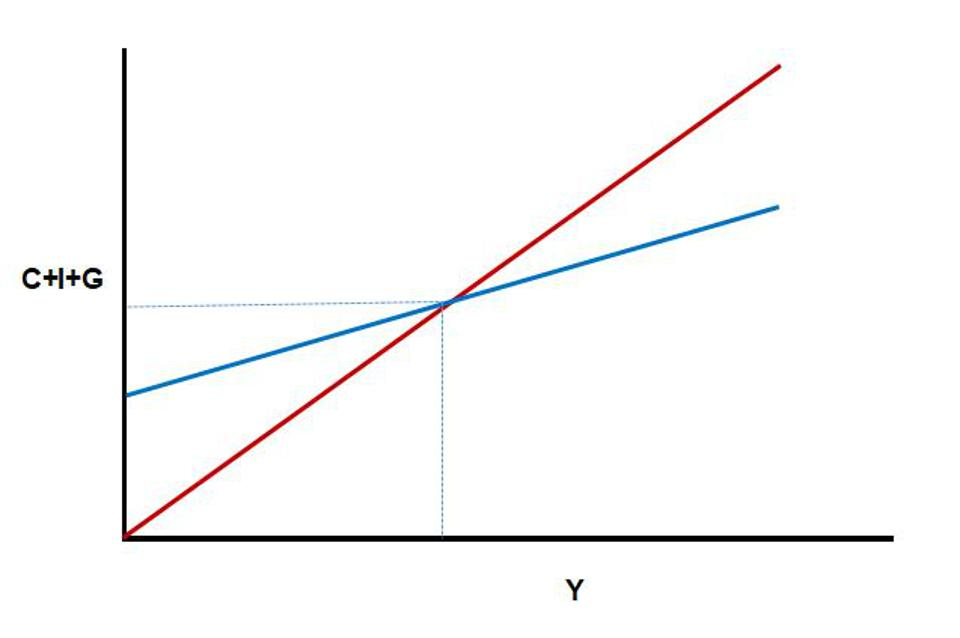 Figure 8: The Keynesian Cross diagram, which graphs C+I+G as a linear function of Y. In equilibrium, Y = C+I+G.