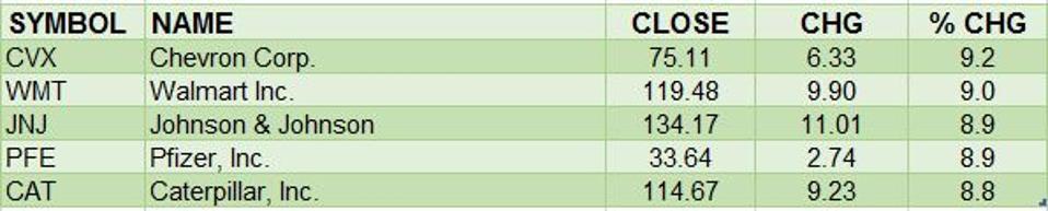 Best Dow Stocks