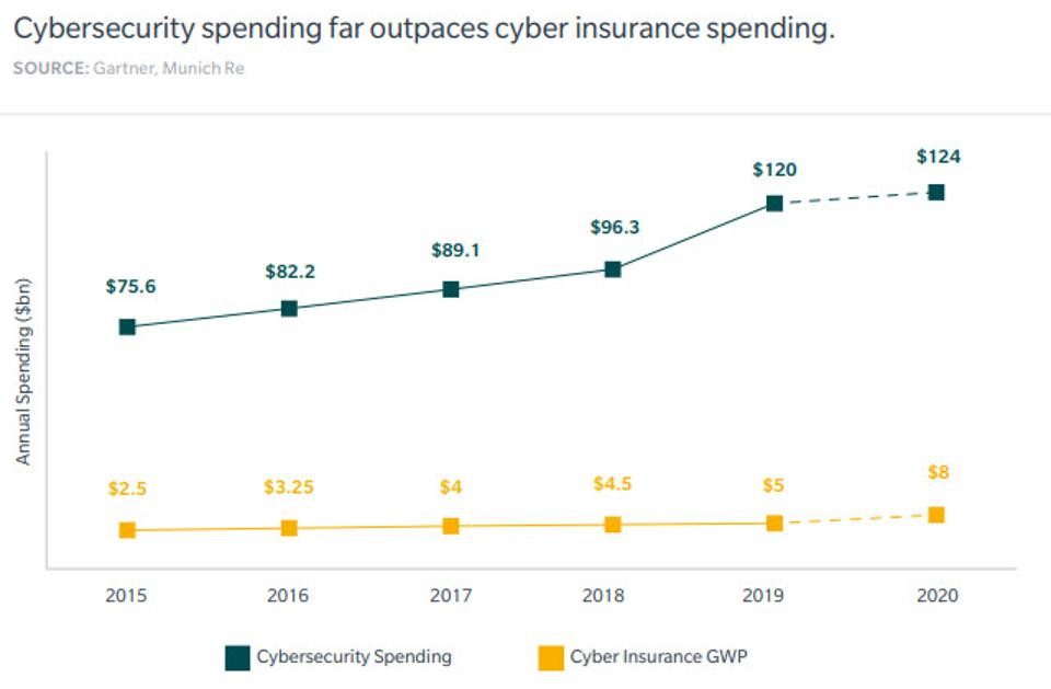 2020 Roundup of Cybersecurity Forecasts And Market Estimates