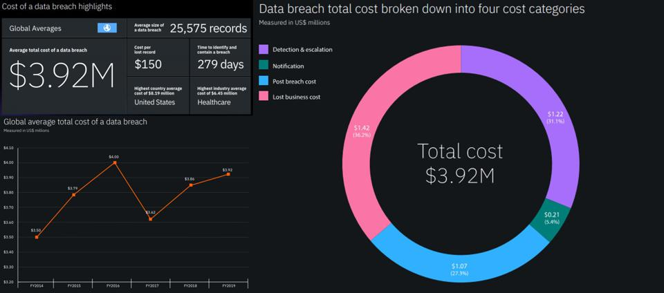 Source: IBM, 2019 Cost of Data Breach Report (76 pp., PDF, no opt-in).