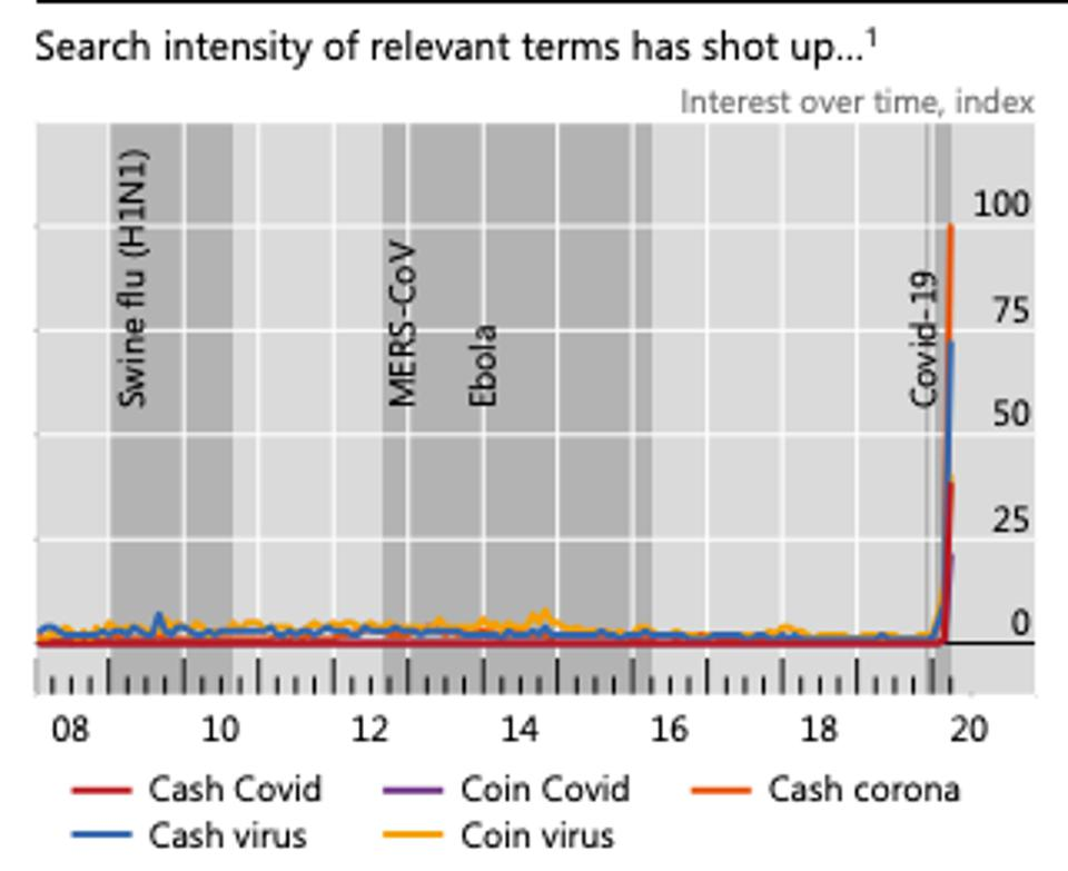 Cash, Coin, Virus, and Covid are together showing extremely high in internet searches.