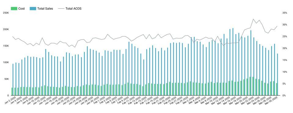 Amazon total sales versus Advertising Cost Of Sales (ACOS)