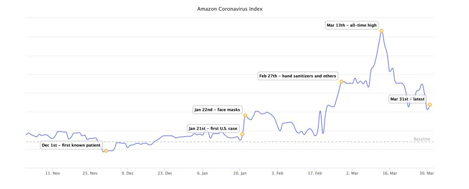 Research firm Marketplace Pulse has been tracking an ″Amazon Coronavirus Index″ since late 2019.