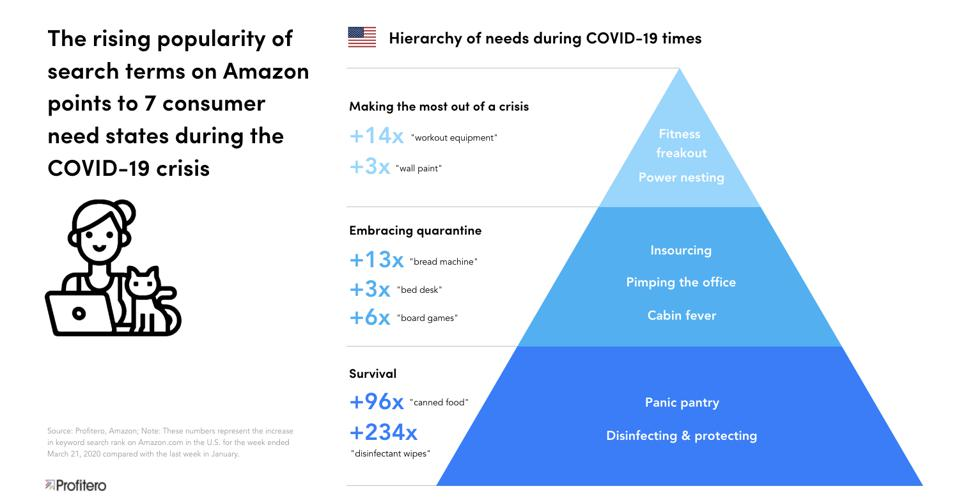 Impact of quarantine-driven demand surge, through the lens of Maslow's Hierarchy of Needs