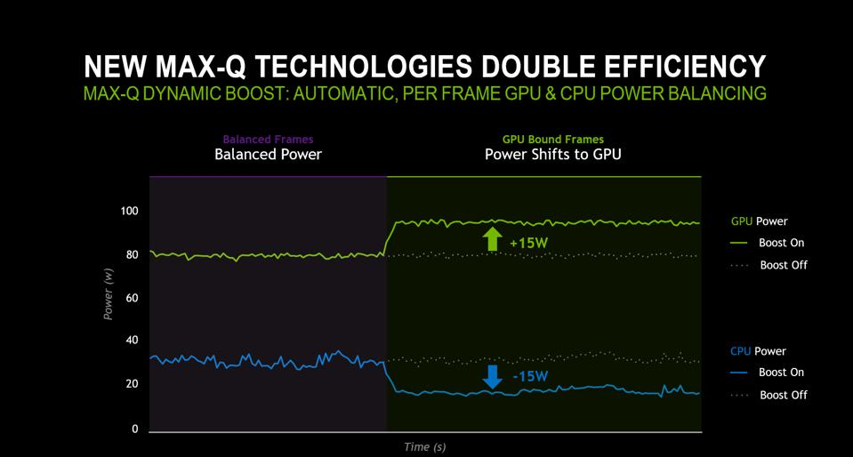 Max-Q Dynamic boost showing the power shift on an RTX 2080 Super laptop, 90W GPU power limit, Witcher 3, Max settings, Core i7, 16GB of RAM.