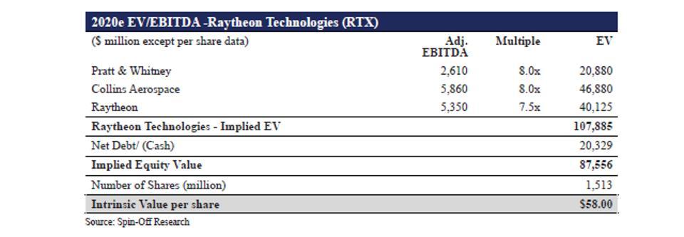 RTX 2020e EV-EBITDA