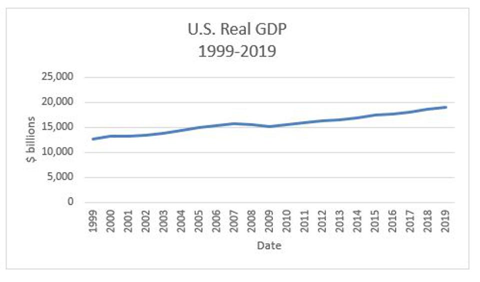 Figure 1: U.S. real GDP from 1999 through 2019.