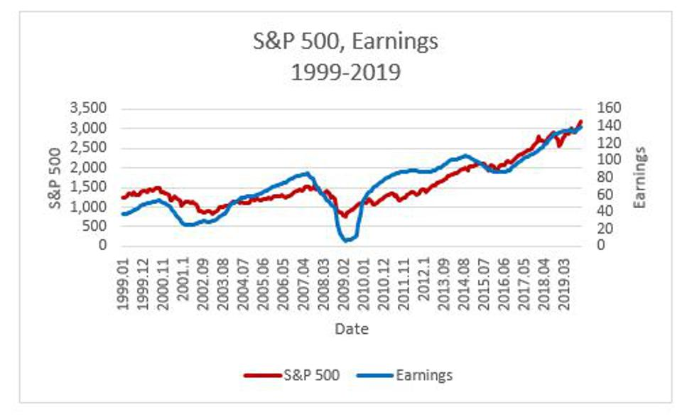 Figure 2: Time series of S&P 500 and associated earnings during the period 1999-2019.