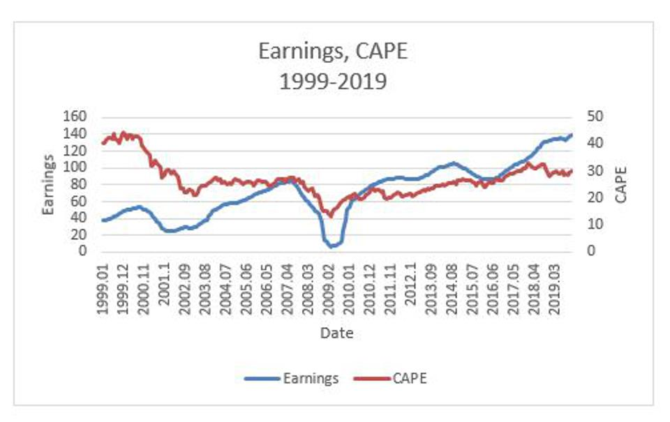 Figure 3: The time series of earnings and the Campbell-Shiller price-to-earnings ratio CAPE.