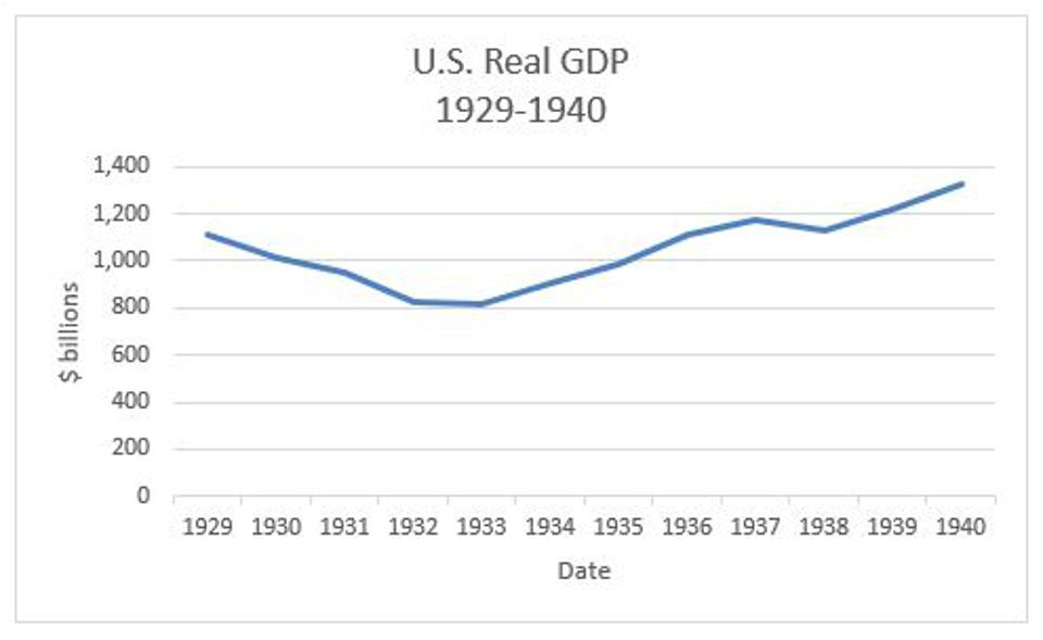 Figure 4: The time series of real GDP during the period 1929 through 1940.
