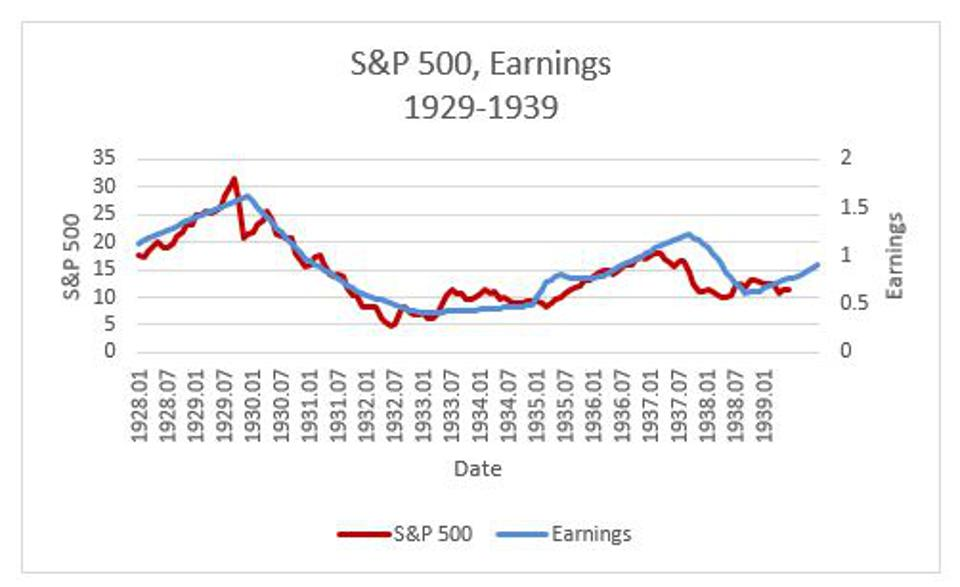 Figure 5: The time paths of the S&P 500 and associated earnings during the period 1929 though 1939.