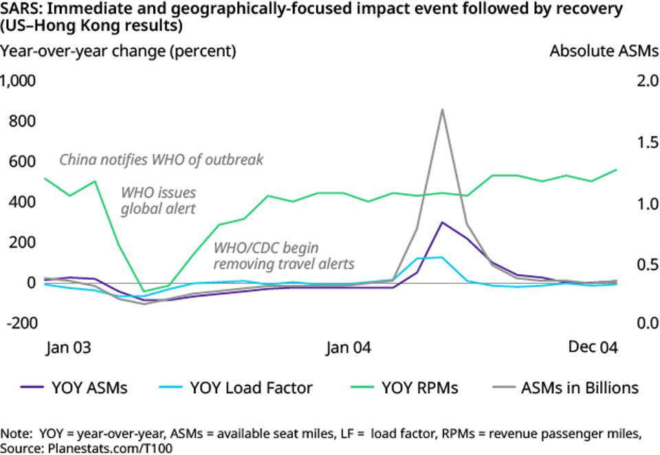 The impact of the 2003 SARS outbreak on US aviation