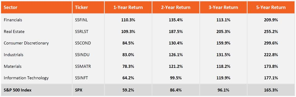 Post-2008 Crash sector outperformances vs. the S&P 500 Index over time.