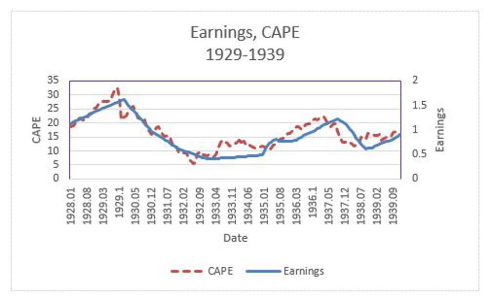 Figure 6: The time paths of S&P 500 earnings and CAPE during the period 1929 through 1939.