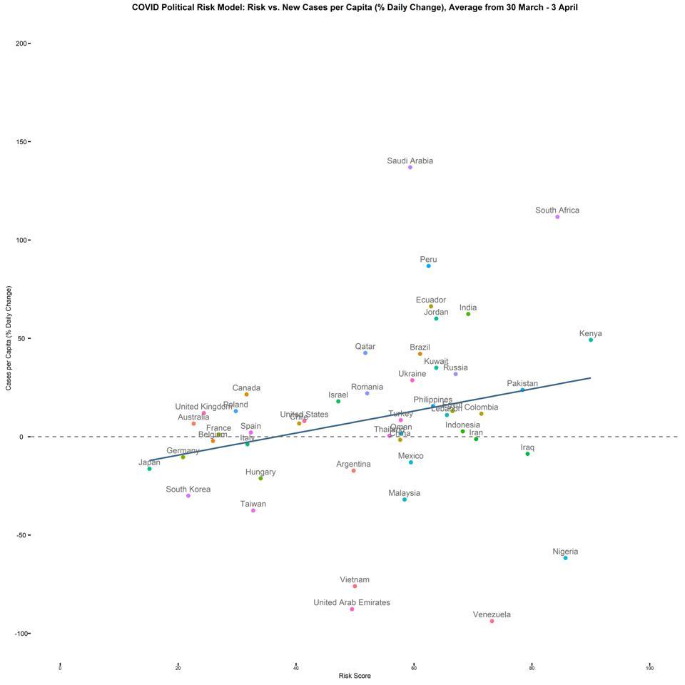 COVID Political Risk Model