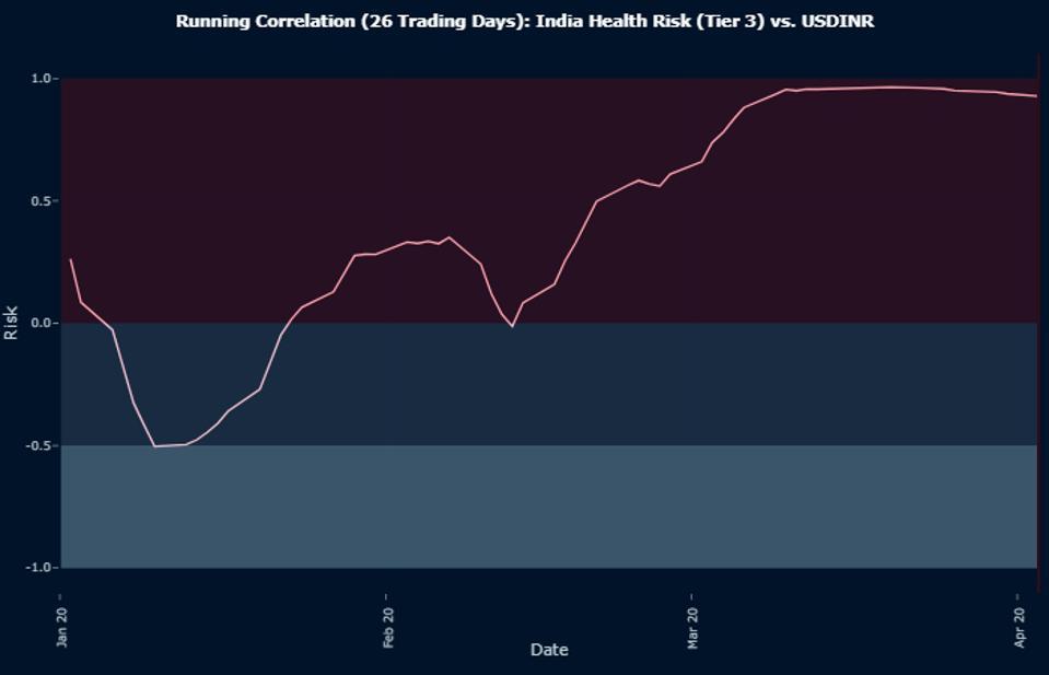 Running Correlation (26 Trading Days): India Health Risk (Tier 3) vs. USDINR