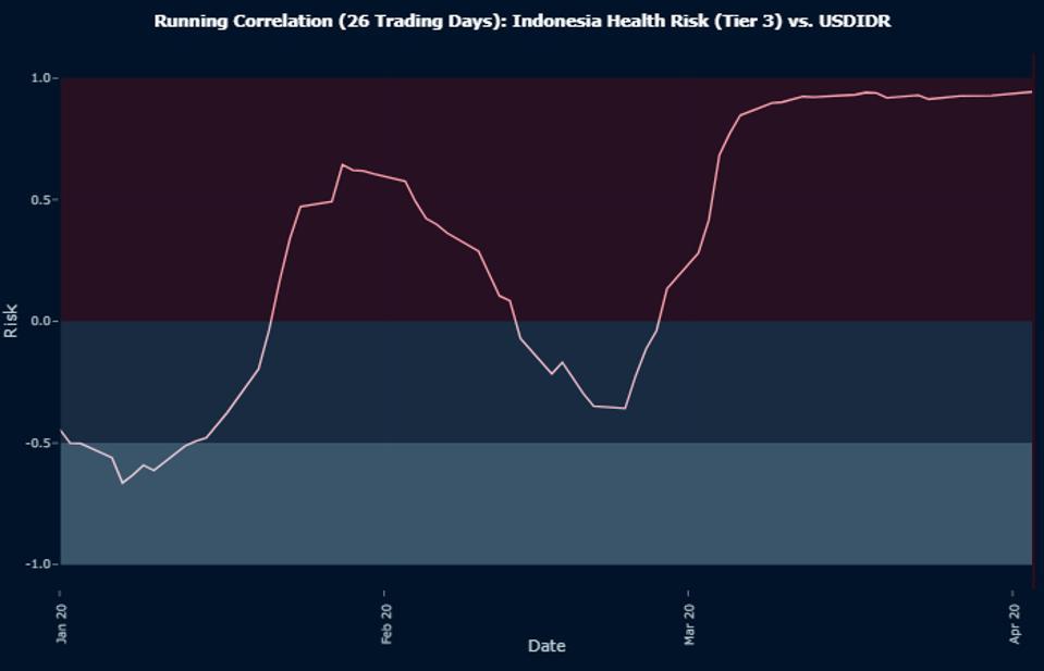 Running Correlation (26 Trading Days): Indonesia Health Risk (Tier 3) vs. USDIDR
