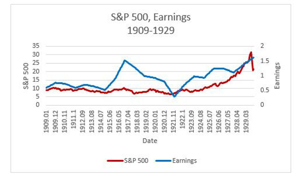 Figure 7: Time paths of S&P 500 and associated earnings during the period 1909-1929.