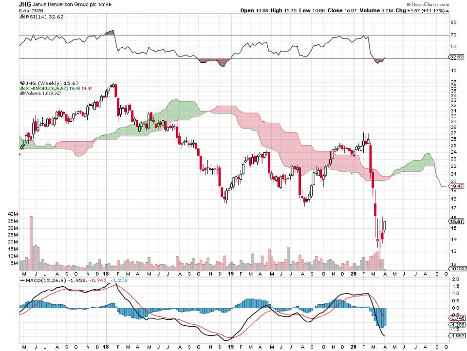 assets financials banks bullish bearish