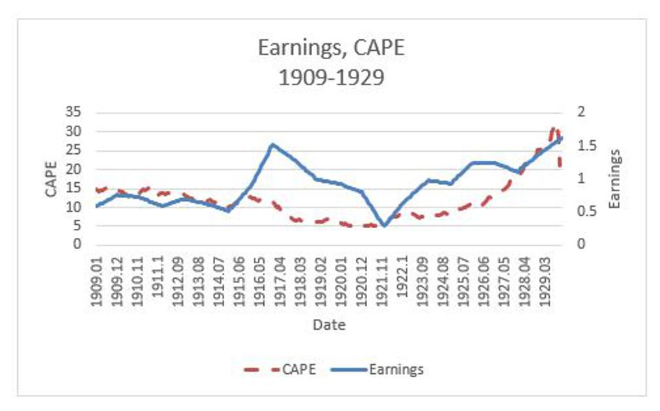 Figure 8: Time paths for S&P 500 earnings and CAPE during the period 1909-1929,