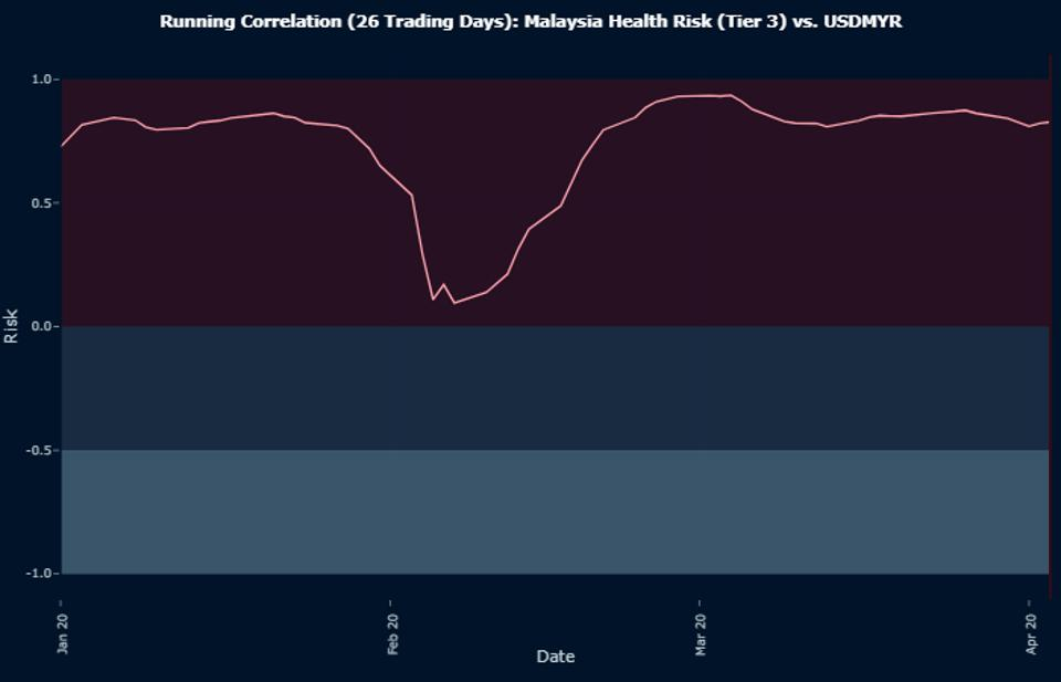 Running Correlation (26 Trading Days): Malaysia Health Risk (Tier 3) vs. USDMYR