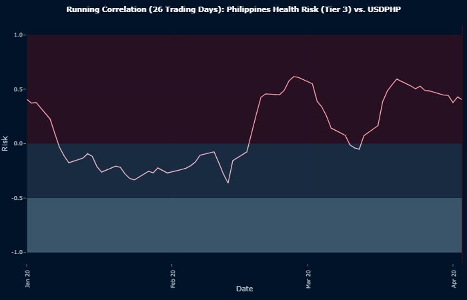 Running Correlation (26 Trading Days): Philippines Health Risk (Tier 3) vs. USDPHP