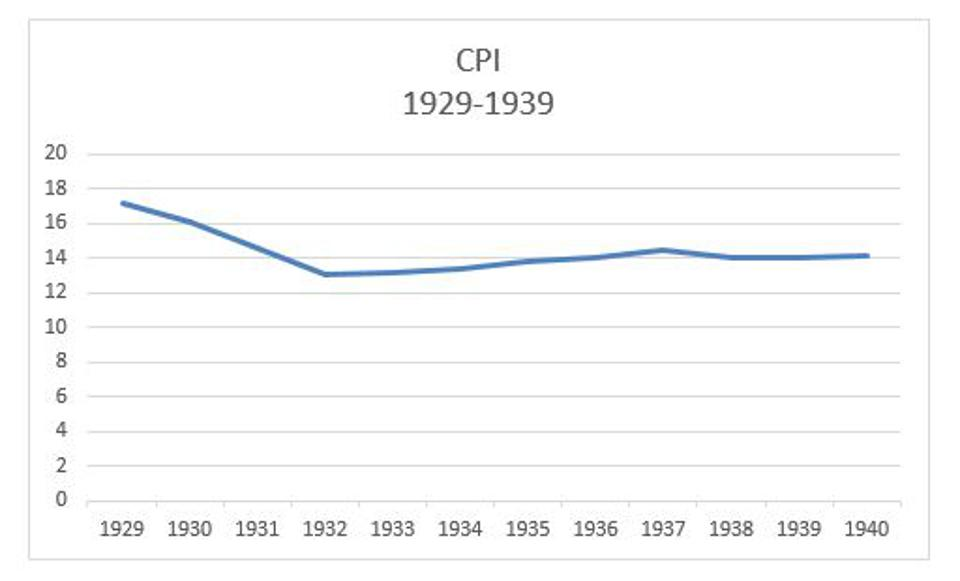 Figure 9: Time path of Consumer Price Index (CPI) during the period 1929-1939.