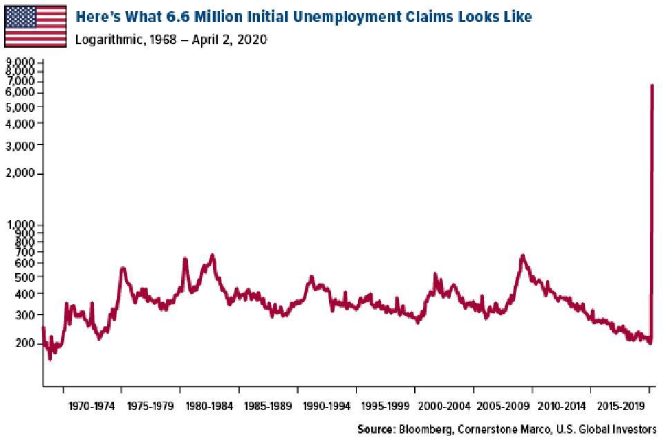 6.6 million initial unemployment claims