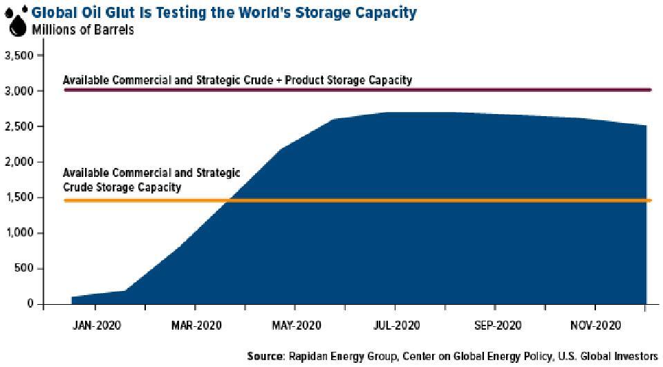Global oil surplus storage capacity