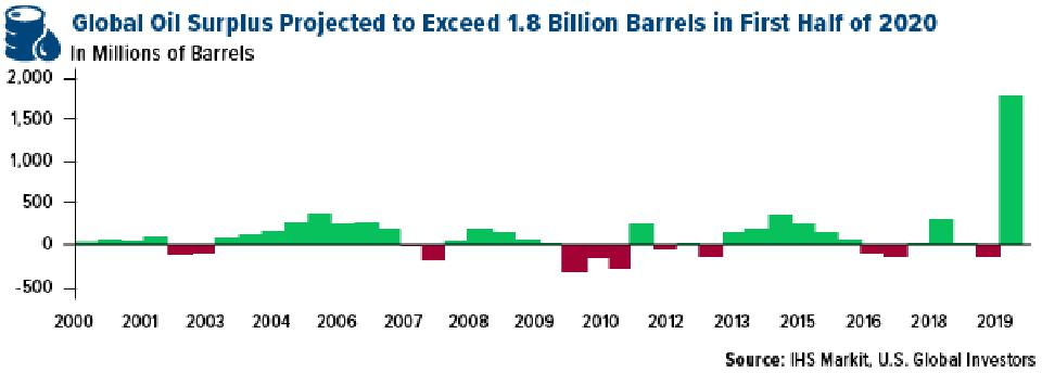 Global oil surplus projected to exceed 1.8 billion barrels in 2020