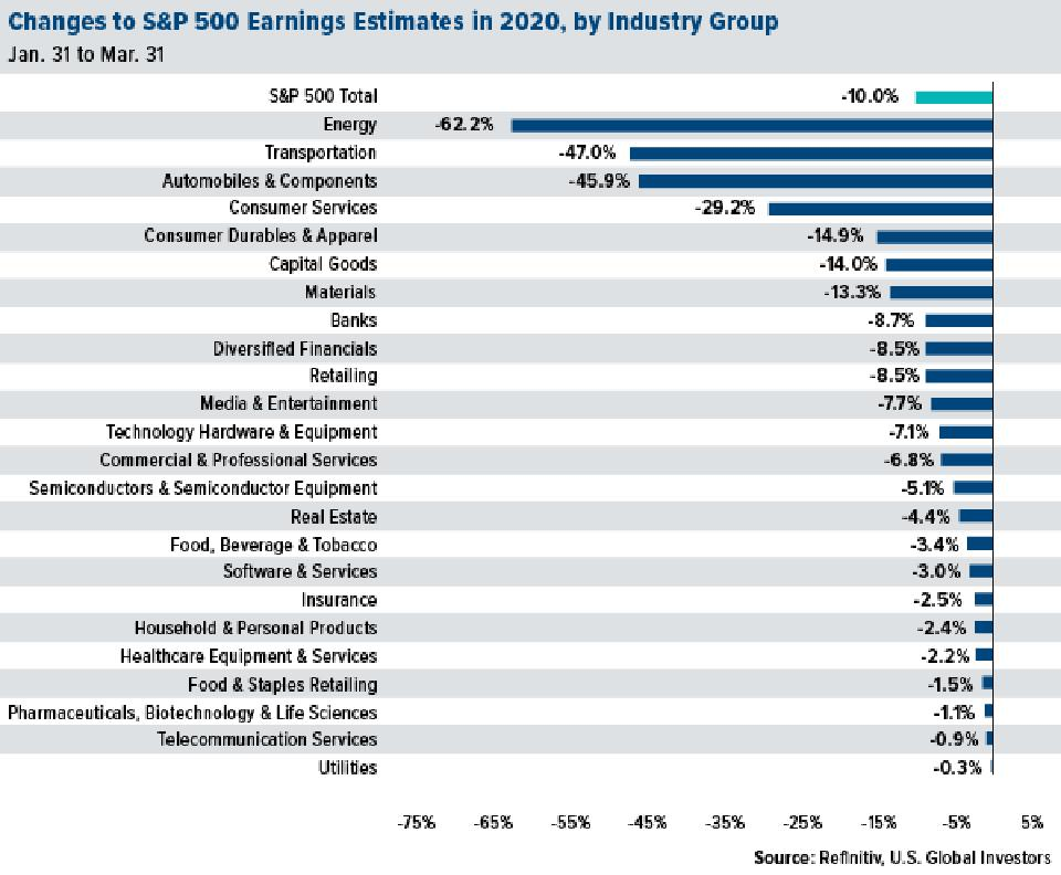 Changes to S&P earnings estimates in 2020 after coronavirus