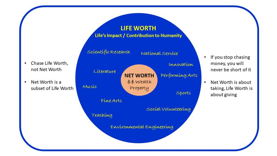 Chase Life Worth, Not Net Worth