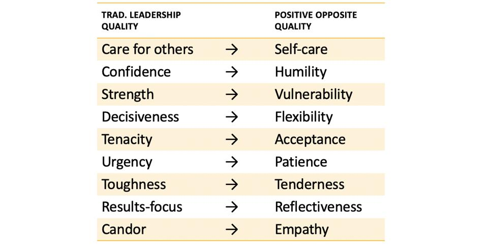 Traditional leadership qualities and their balancing opposite qualities.